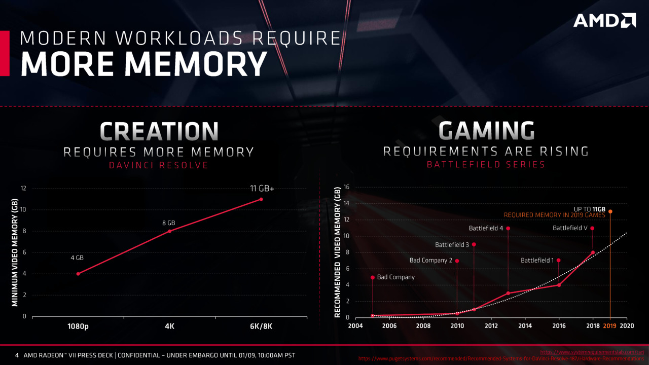 AMD Radeon Vega VII Specifications and Performance