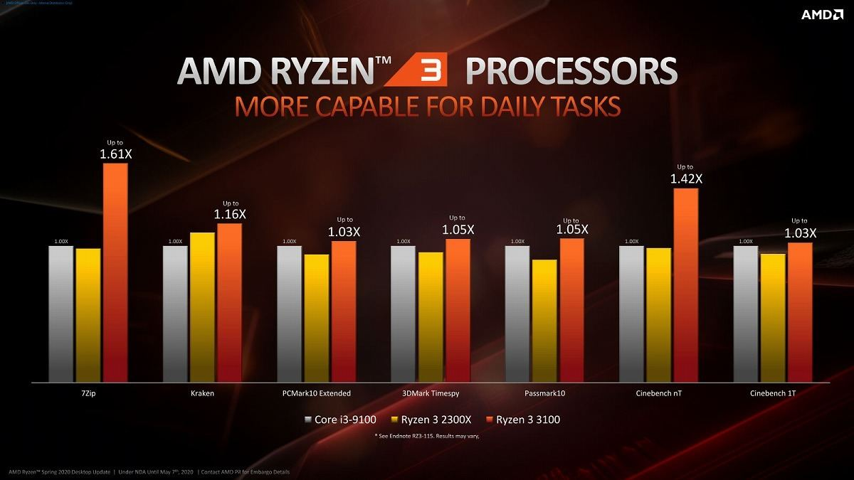 In the first place, the performance difference is unlikely to occur with PCMark, etc., but in all the tests, it is the performance that exceeds Core i3-9100F. 7Zip and Cinebench nT will be useful with 8 threads (Core i3-9100F and Ryzen 3 2300X have 4 cores and 4 threads).