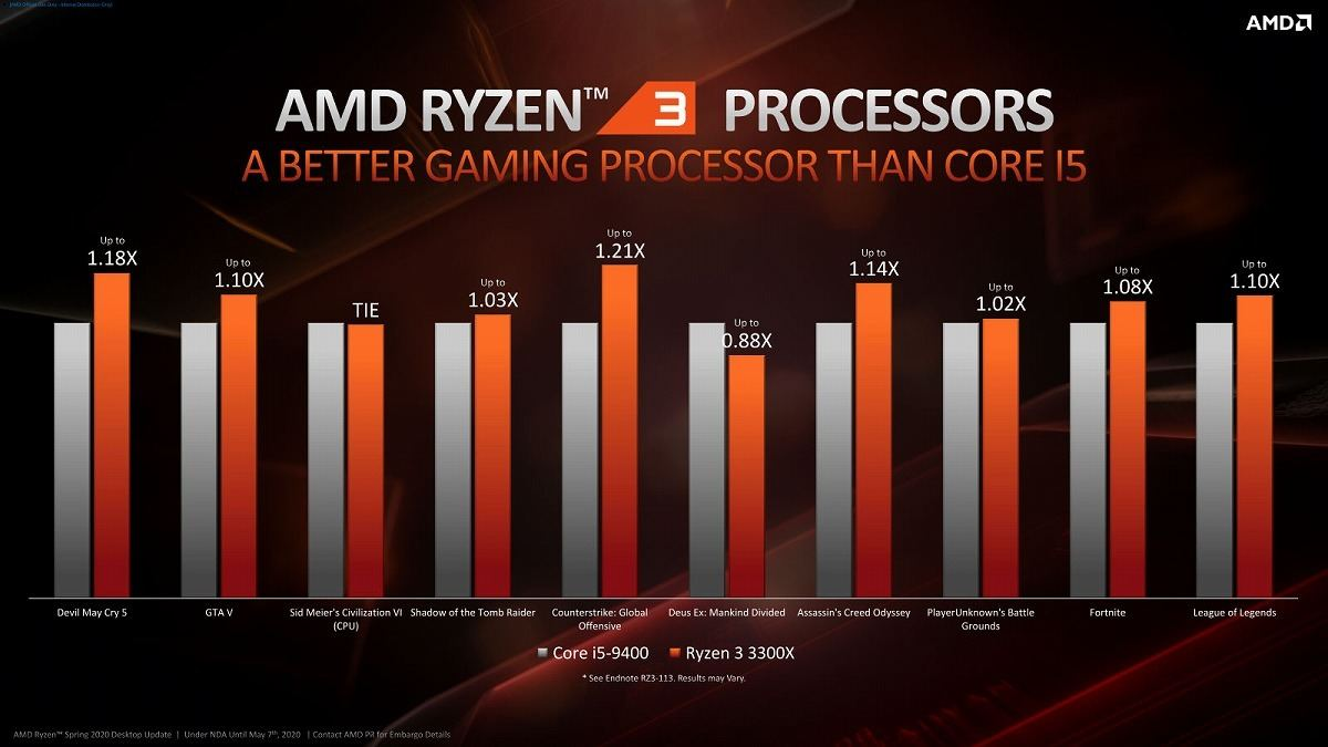 Like Third Photo of 3100 Series, Deus Ex: Manking Divided seems to be bad at Ryzen. However, the reason why PUBG, which had a frame rate of 93% compared to Core i3-9100F, has improved its performance a little by 102% here is the effect of changing the 2 + 2 configuration to the 4 + 0 configuration?