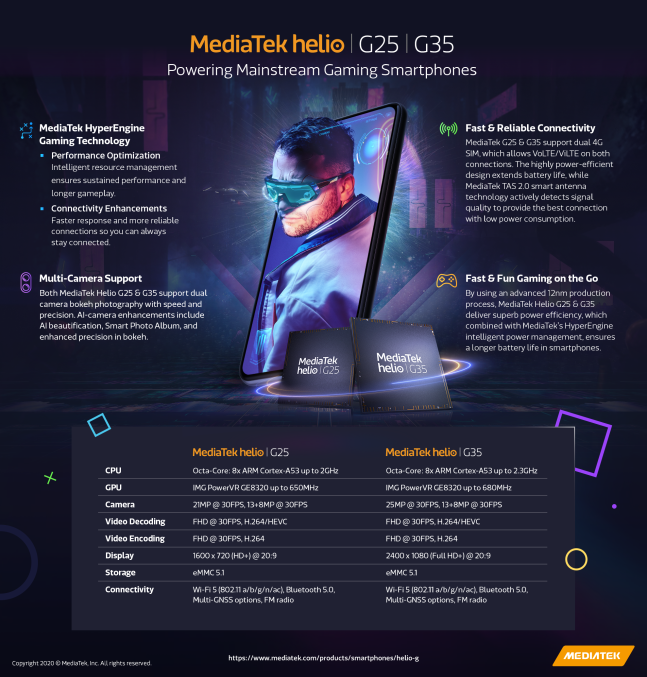 mediatek g35 and g25 - MediaTek unveils Helio G35 and G25 chipsets for gaming phones under $100