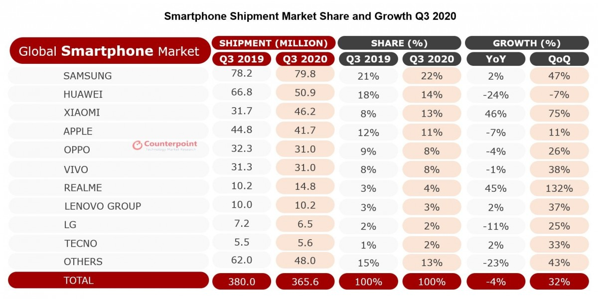 smartphone shipment - Xiaomi enters top 3 in Q3 2020 beating Apple