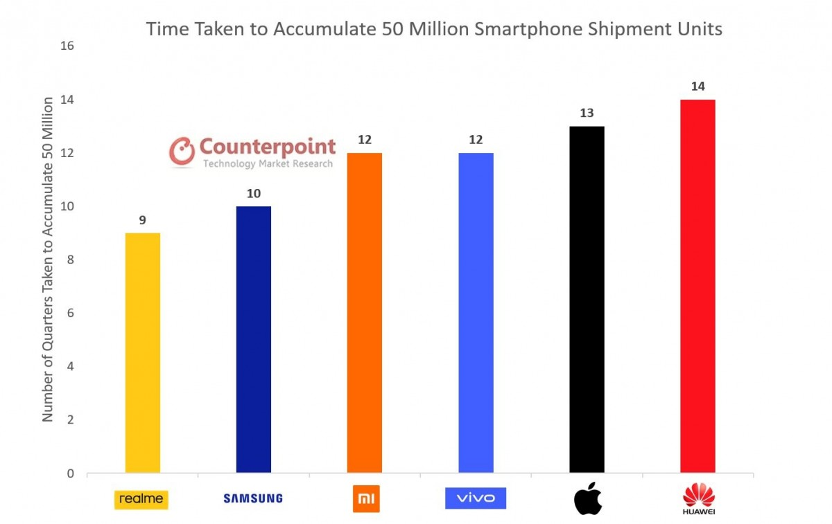 time taken mobile shipment - realme enters in Top 7 brands in Q3 2020